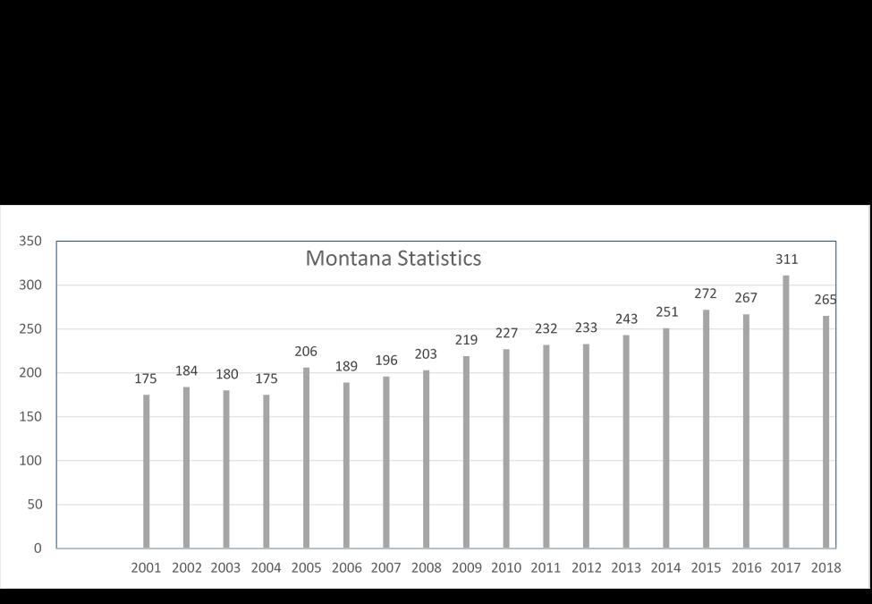 Montana Data